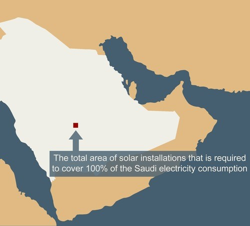 Solar Installations to meet Saudi electricity consumption