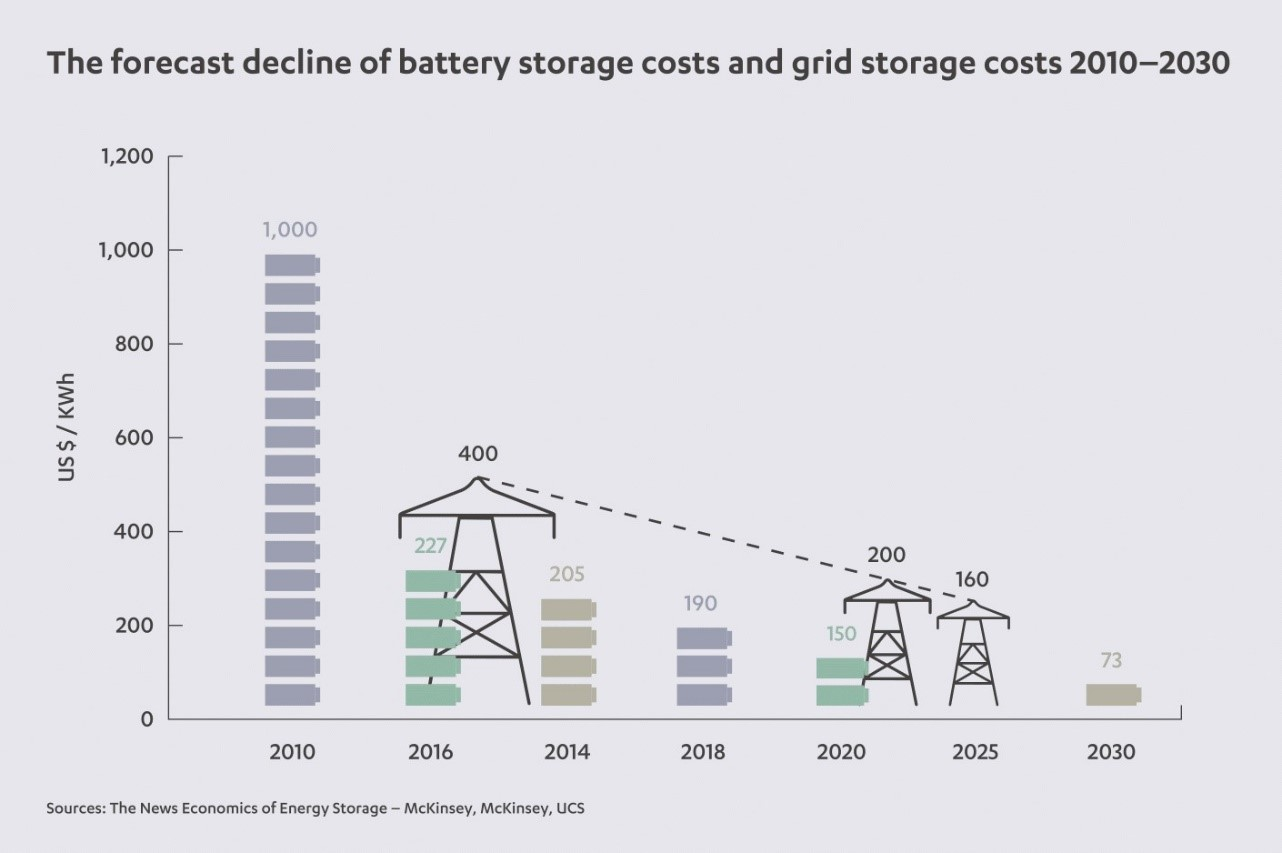 storing up success: how batteries are revolutionizing the global energy  market