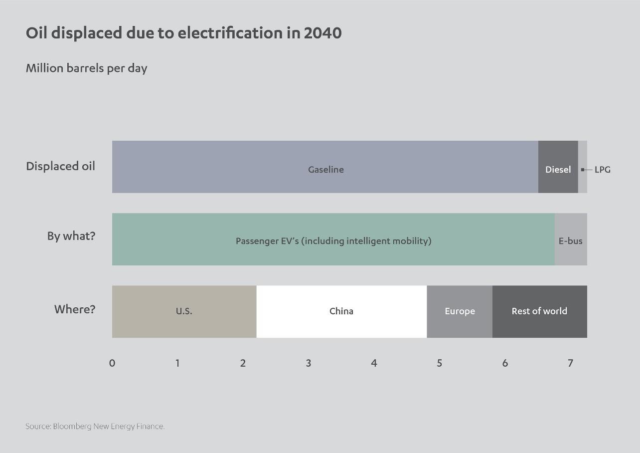 ac07183b9 ومن المتوقع أن تبقى الصين أكبر سوق للسيارات الكهربائية في العالم حتى العام  2023، وربما حتى العام 2025.