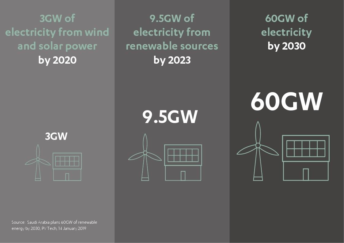 Saudi Arabia plans 60GW of Renewable Energy by 2030