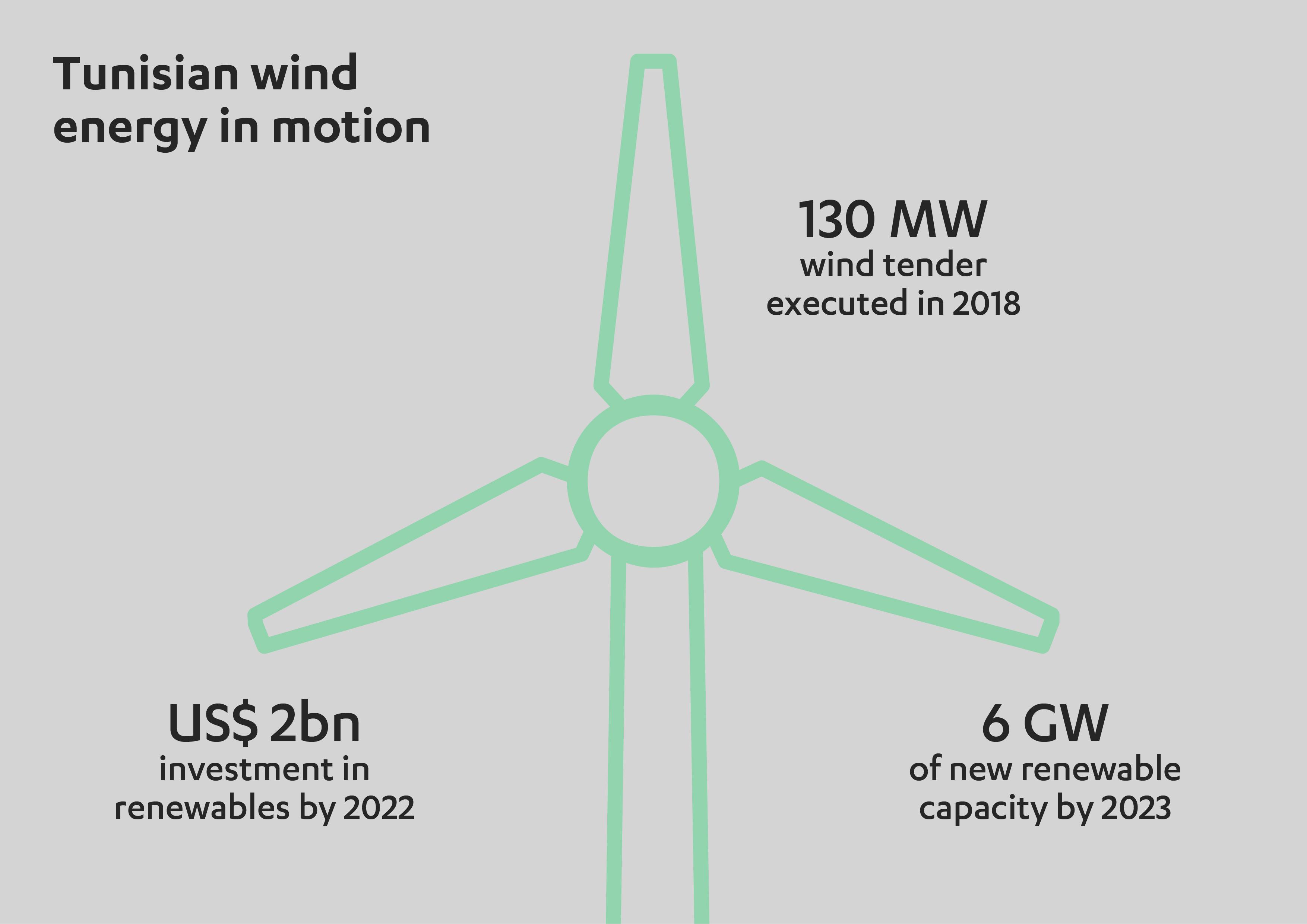 Tunisia: new opportunities for wind energy investors - Abdul Latif