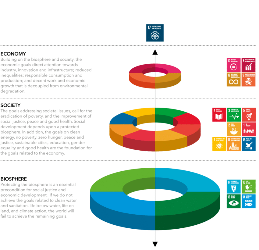 The interconnected nature of the SDGs (Credit: Adopted from Azote Images for Stockholm Resilience Centre)