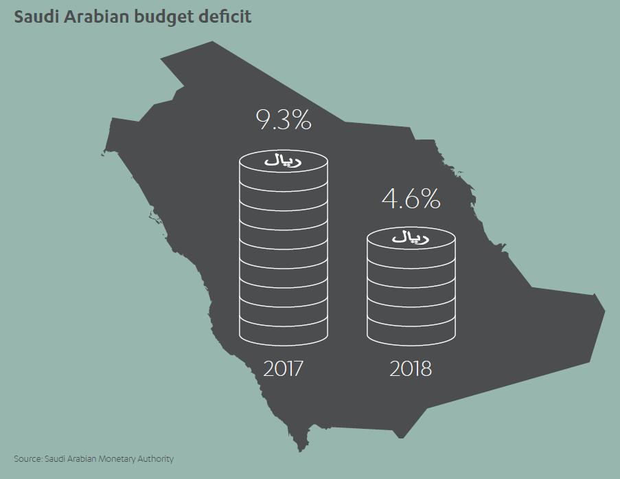 Saudi Arabian Budget Deficit
