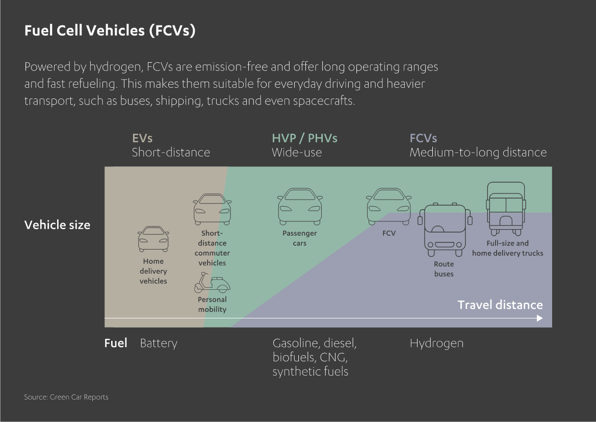 Overview of Fuel Cell Vehicles (FCVs)
