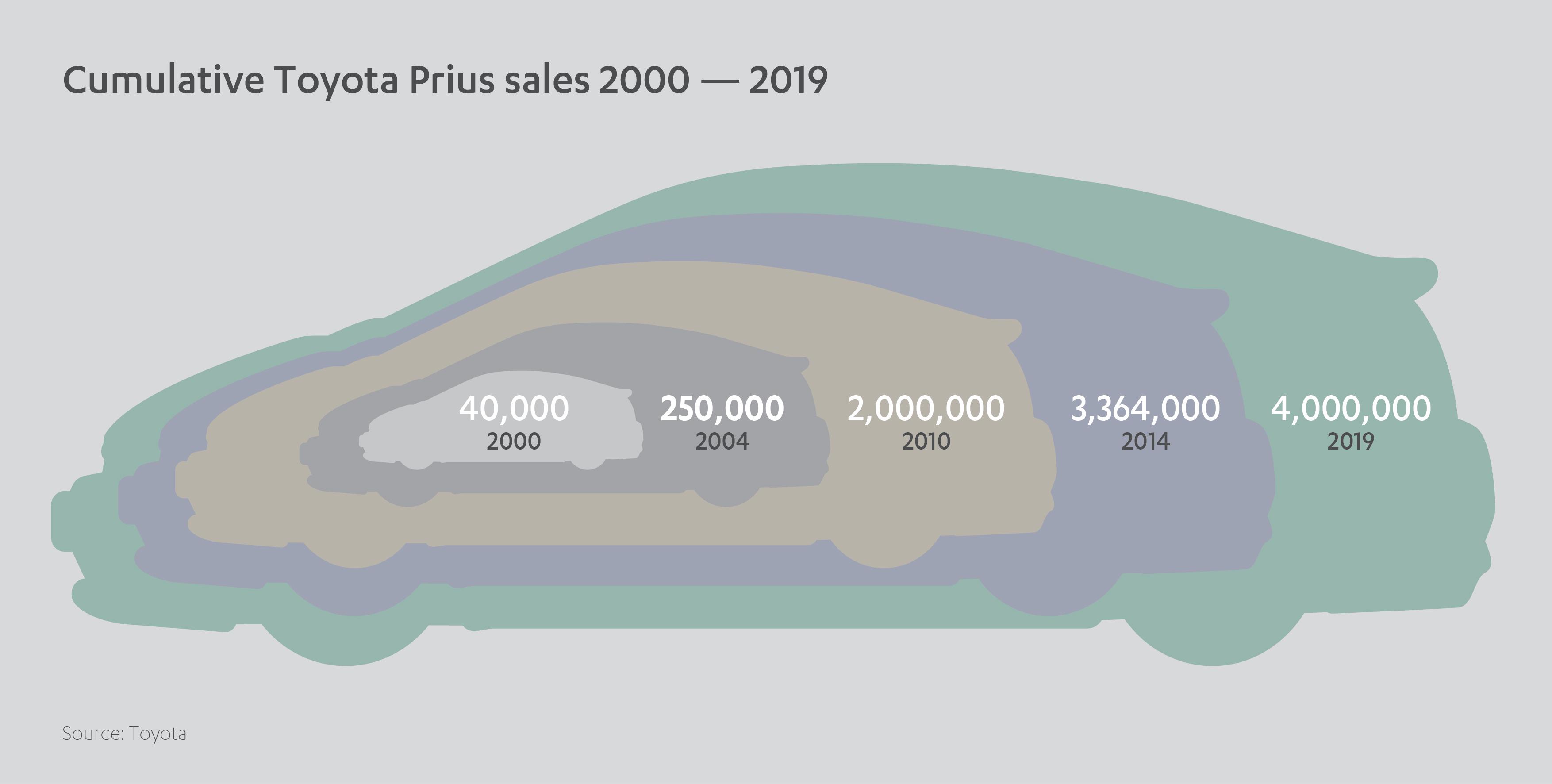 Cumulative Toyota Prius Sales 2000-2019