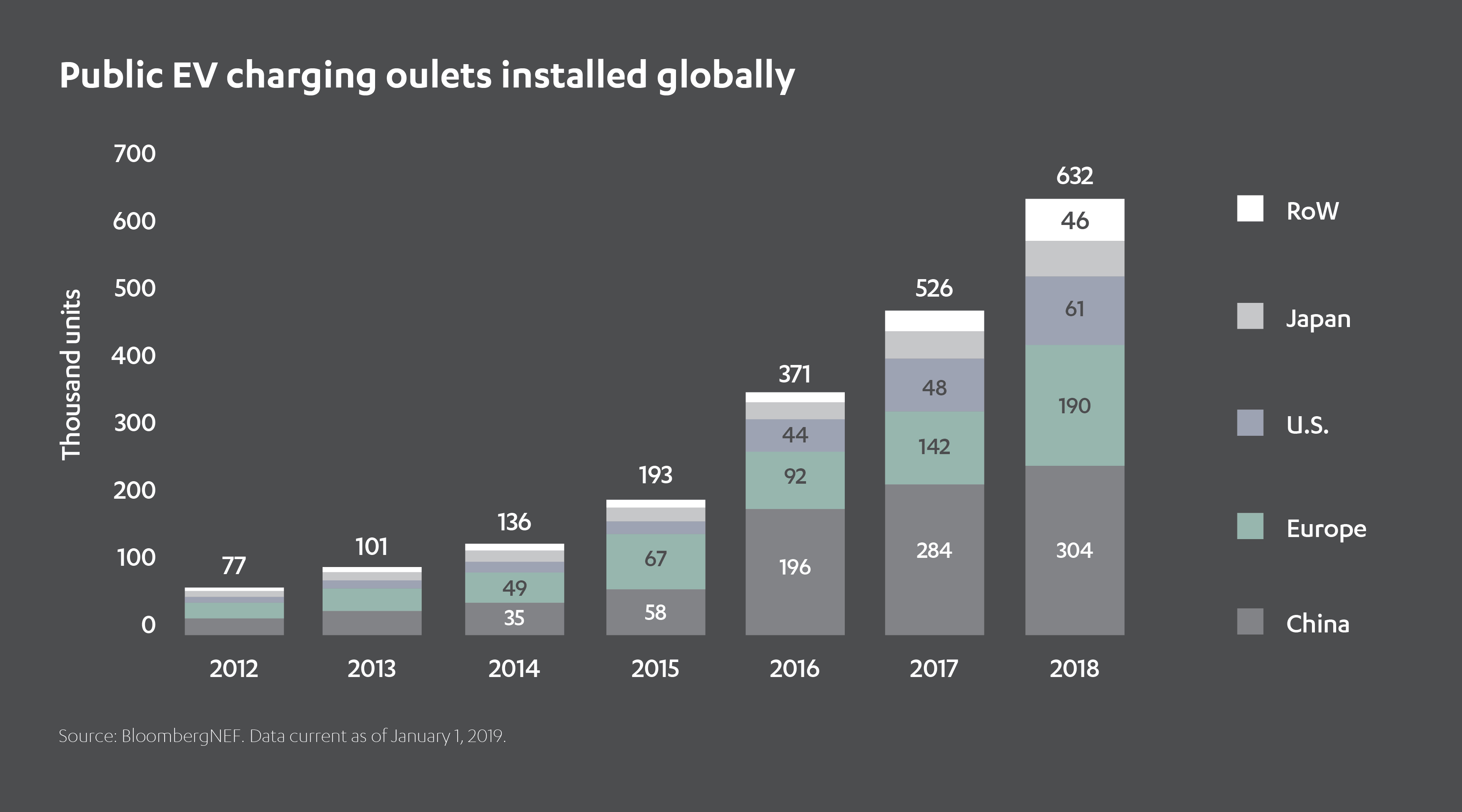 Public EV charging outlets installed globally