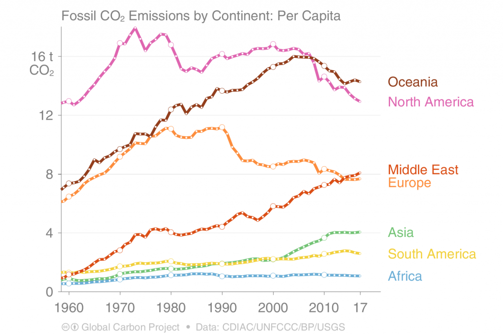 Global Carbon Project Graph