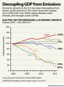 Decoupling GDP from Emissions
