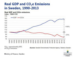 GDP and CO2 Emissions in Sweden