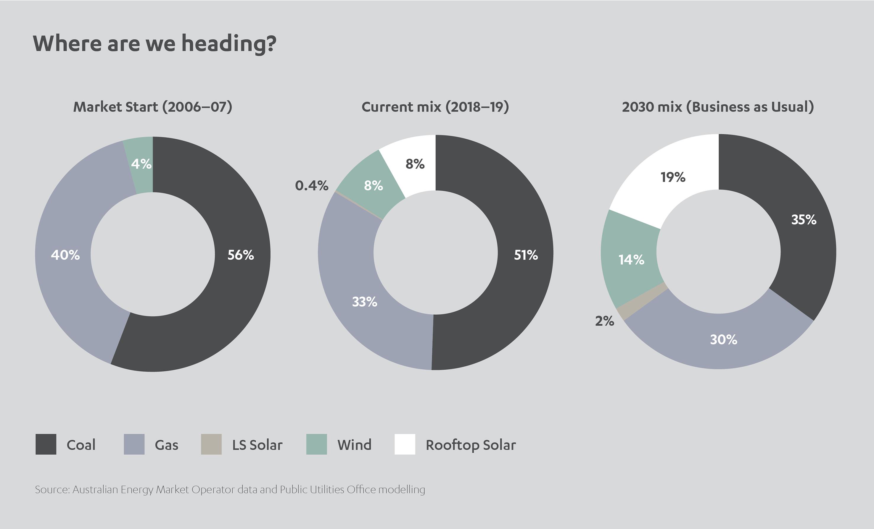 Australian Energy Market Operator Data