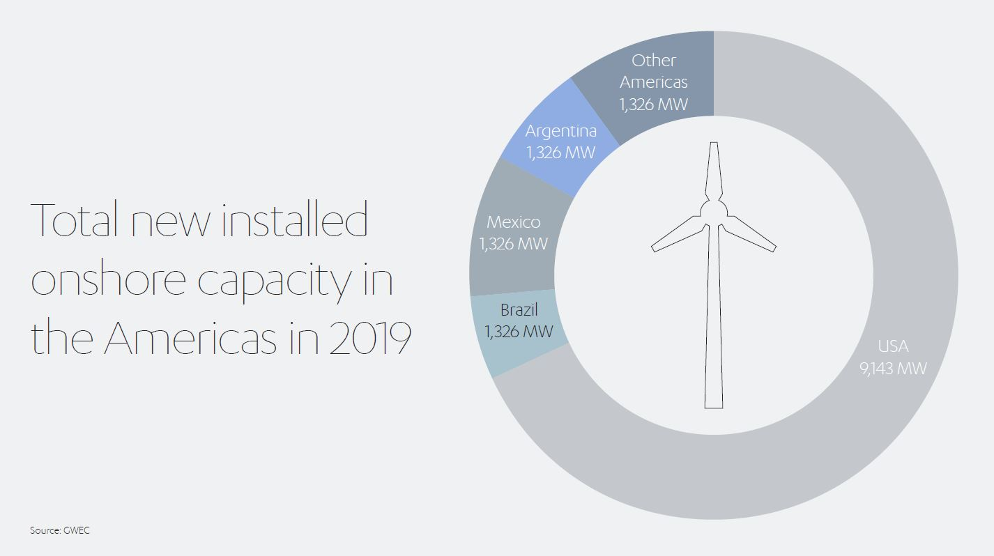 Global Wind Energy Council Forecasting