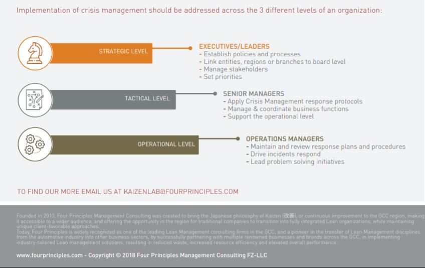 Implementation of Crisis Management across 3 Levels of an Organization