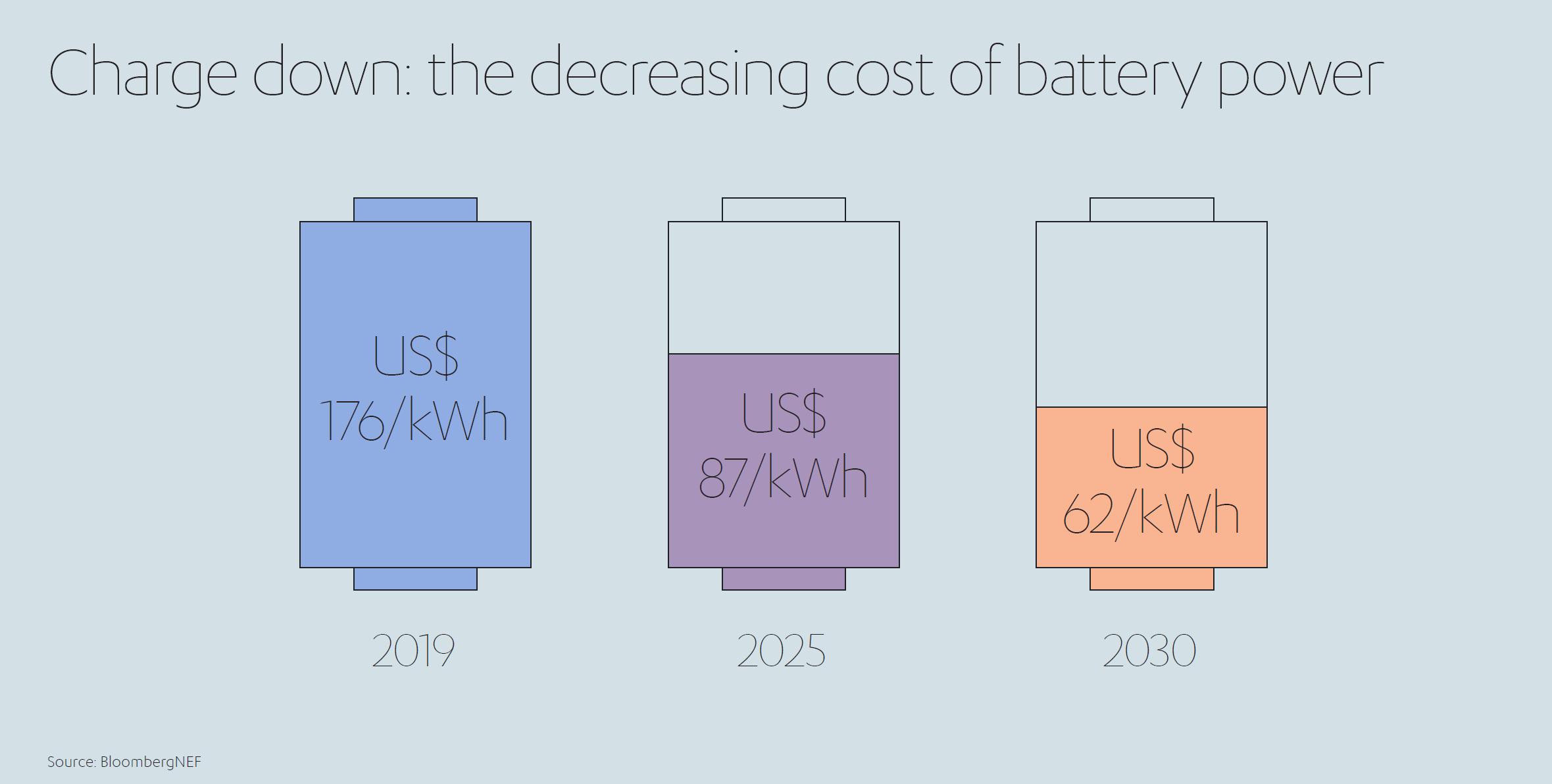 Decreasing Cost of Battery Power