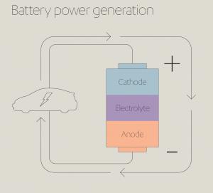 Battery Power Generation