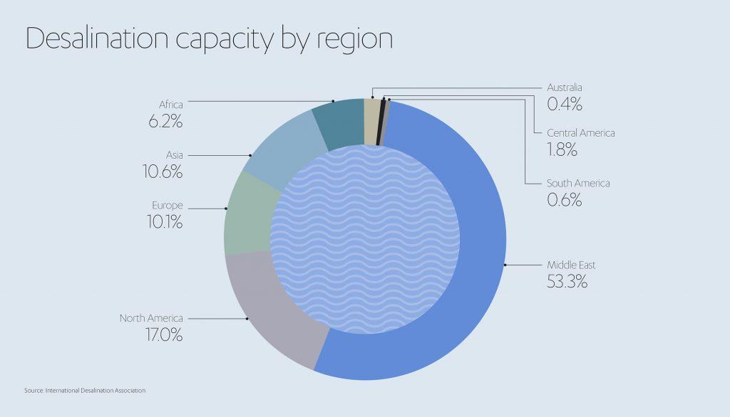 Desalination by Region