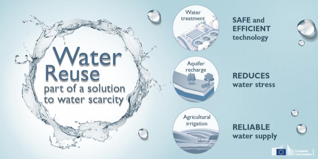 EU Waste-water Graphic