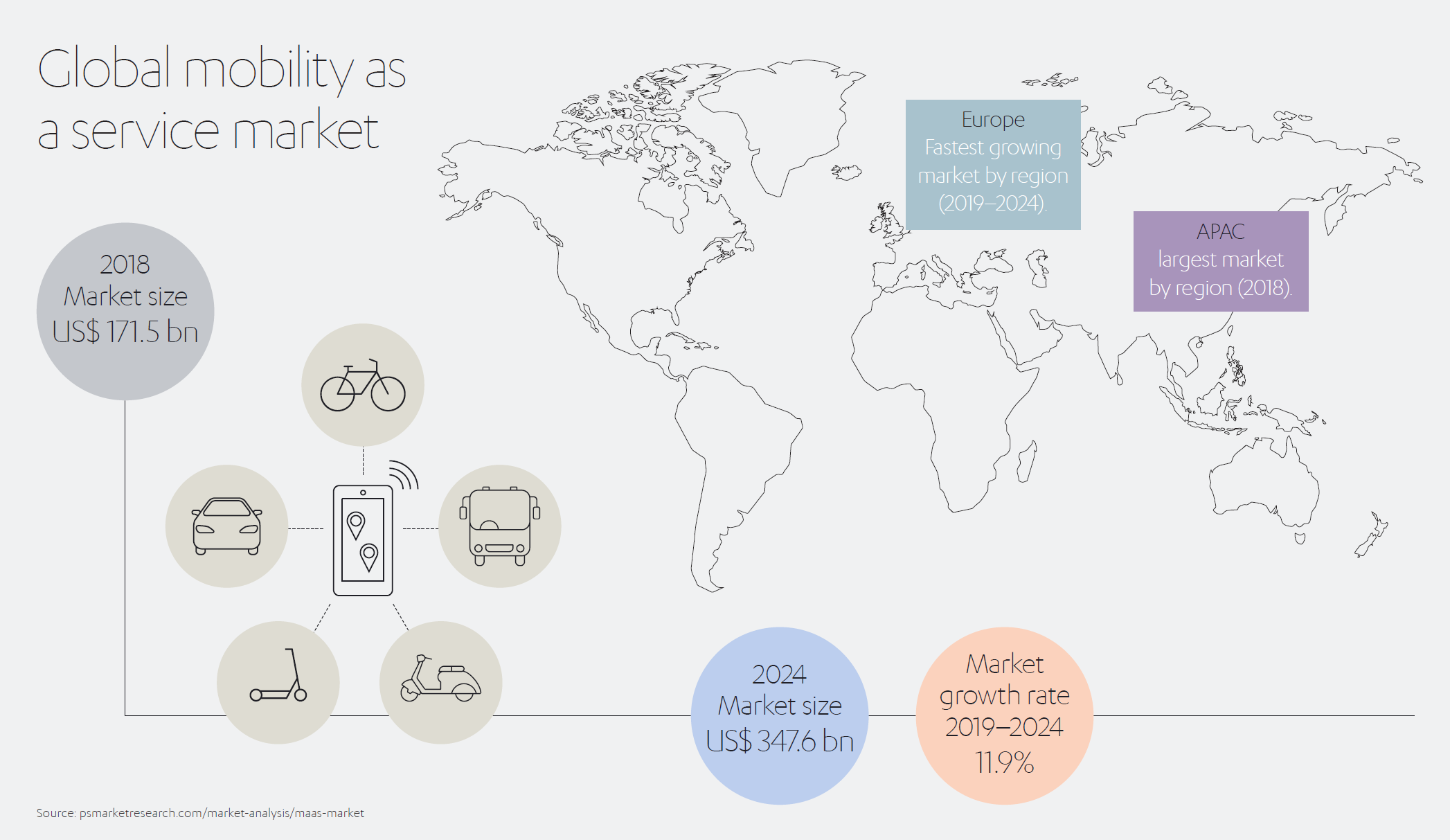Global Mobility as a Service Market