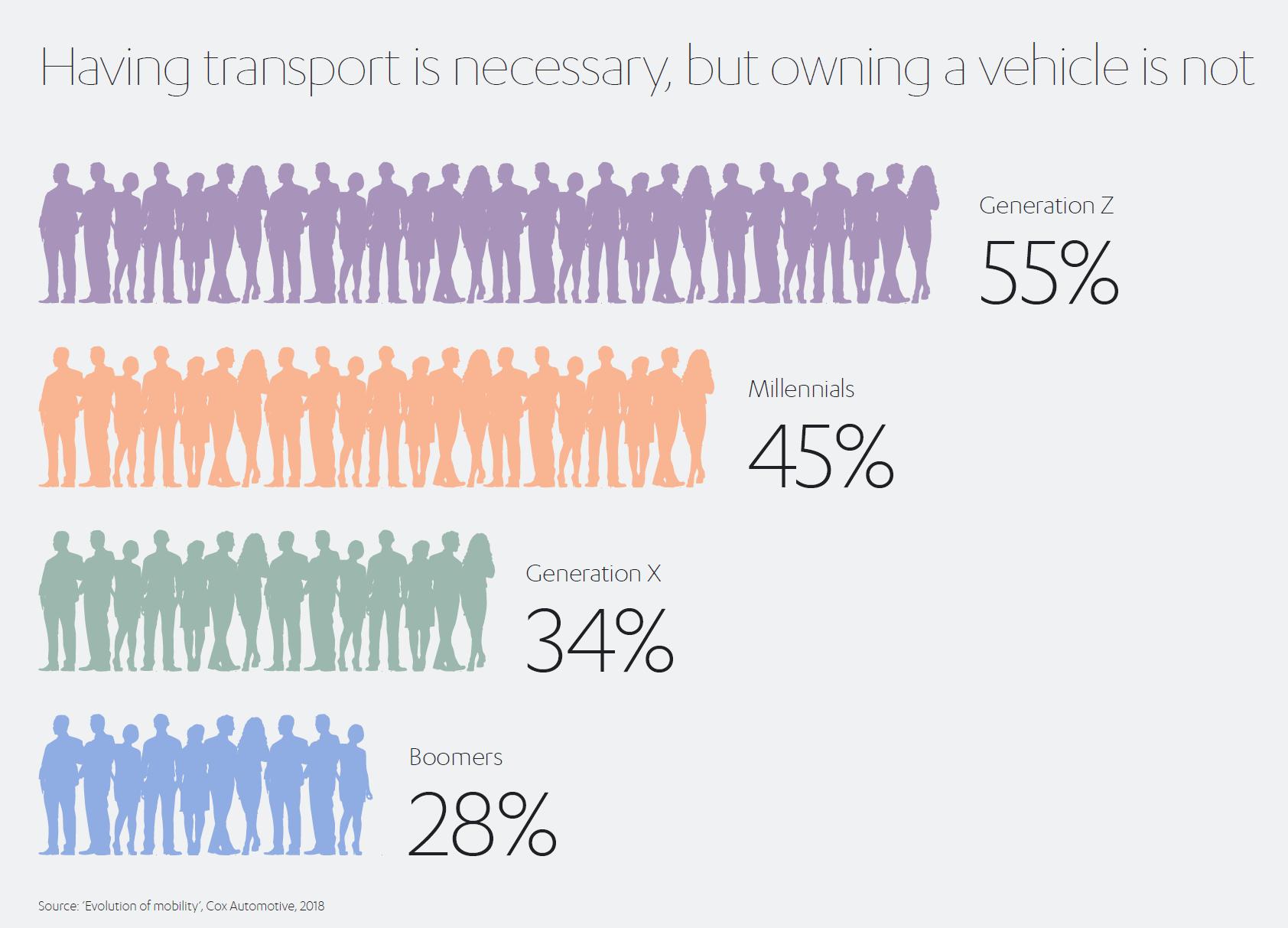 Evolution of Mobility