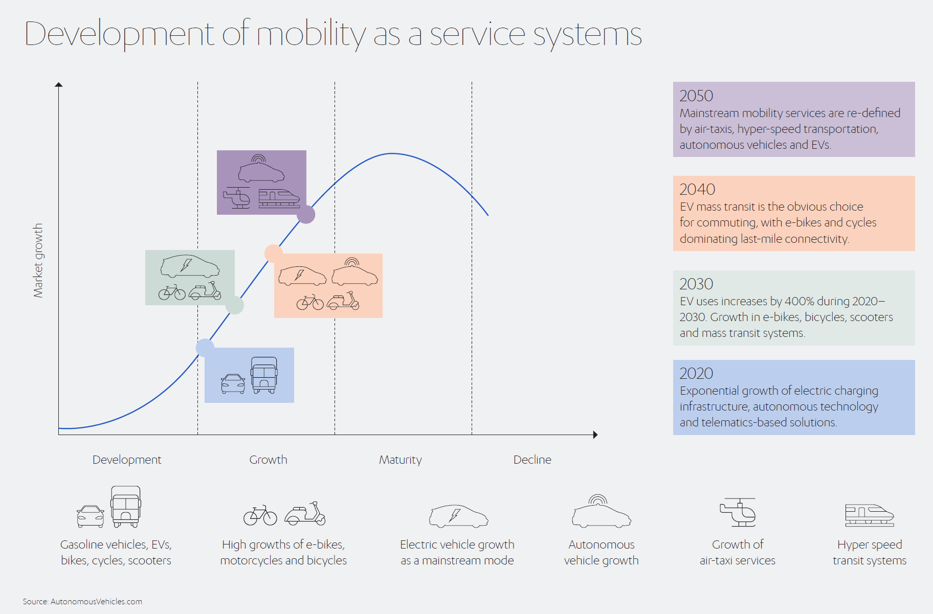 Development of Mobility as a Service Systems