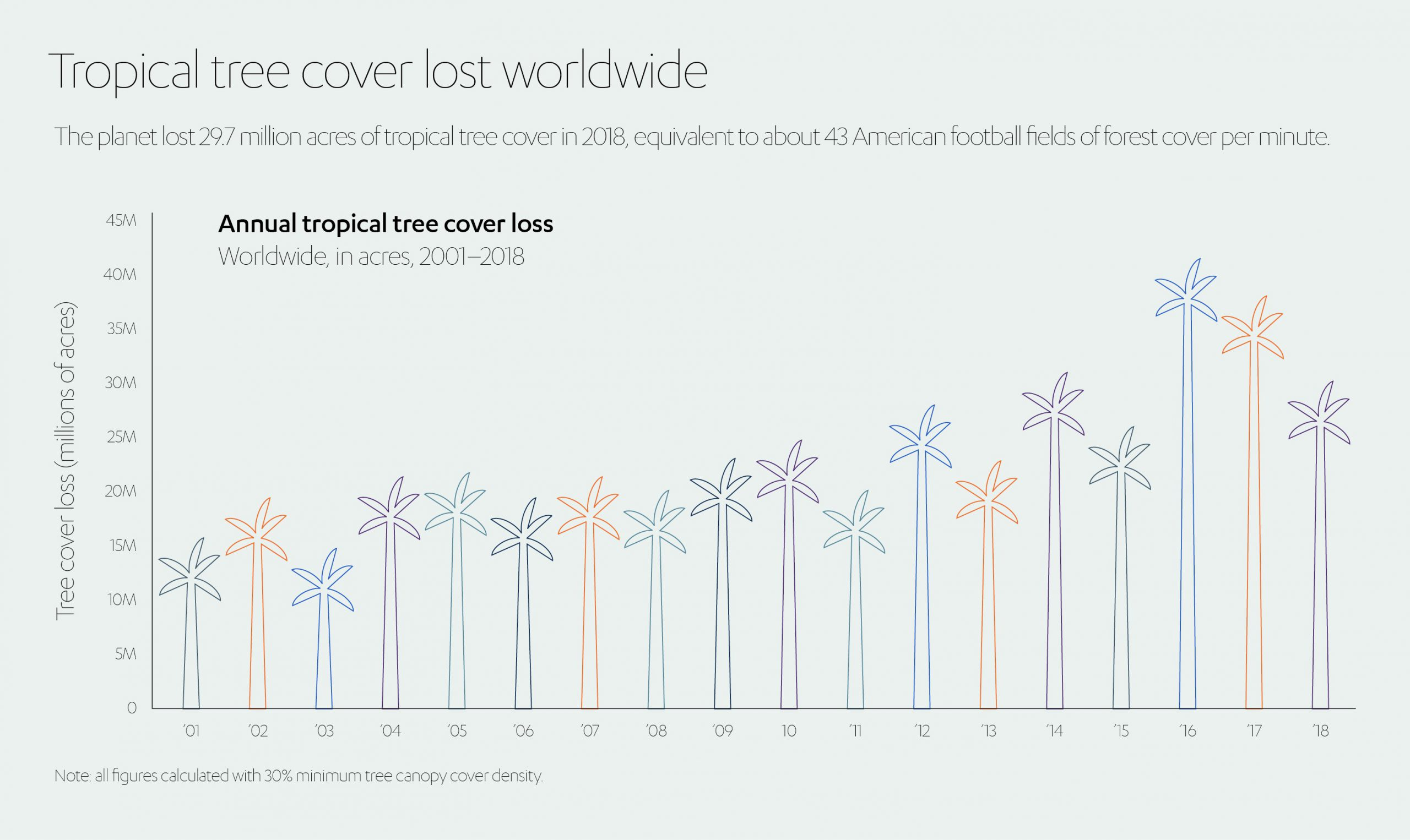 Tropical Tree Cover Lost Worldwide