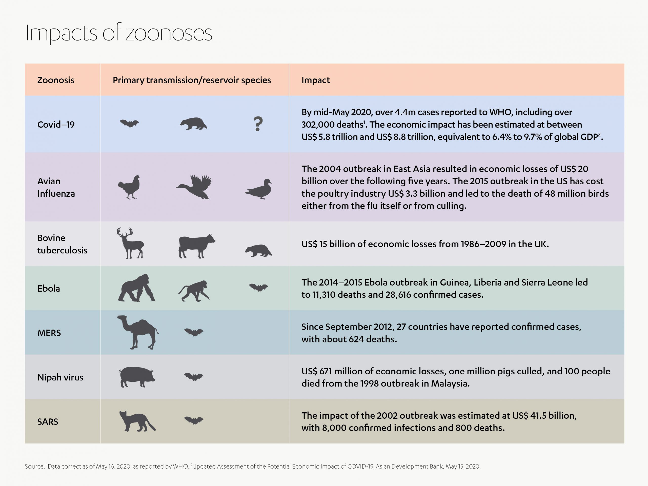 Impact of Zoonoses