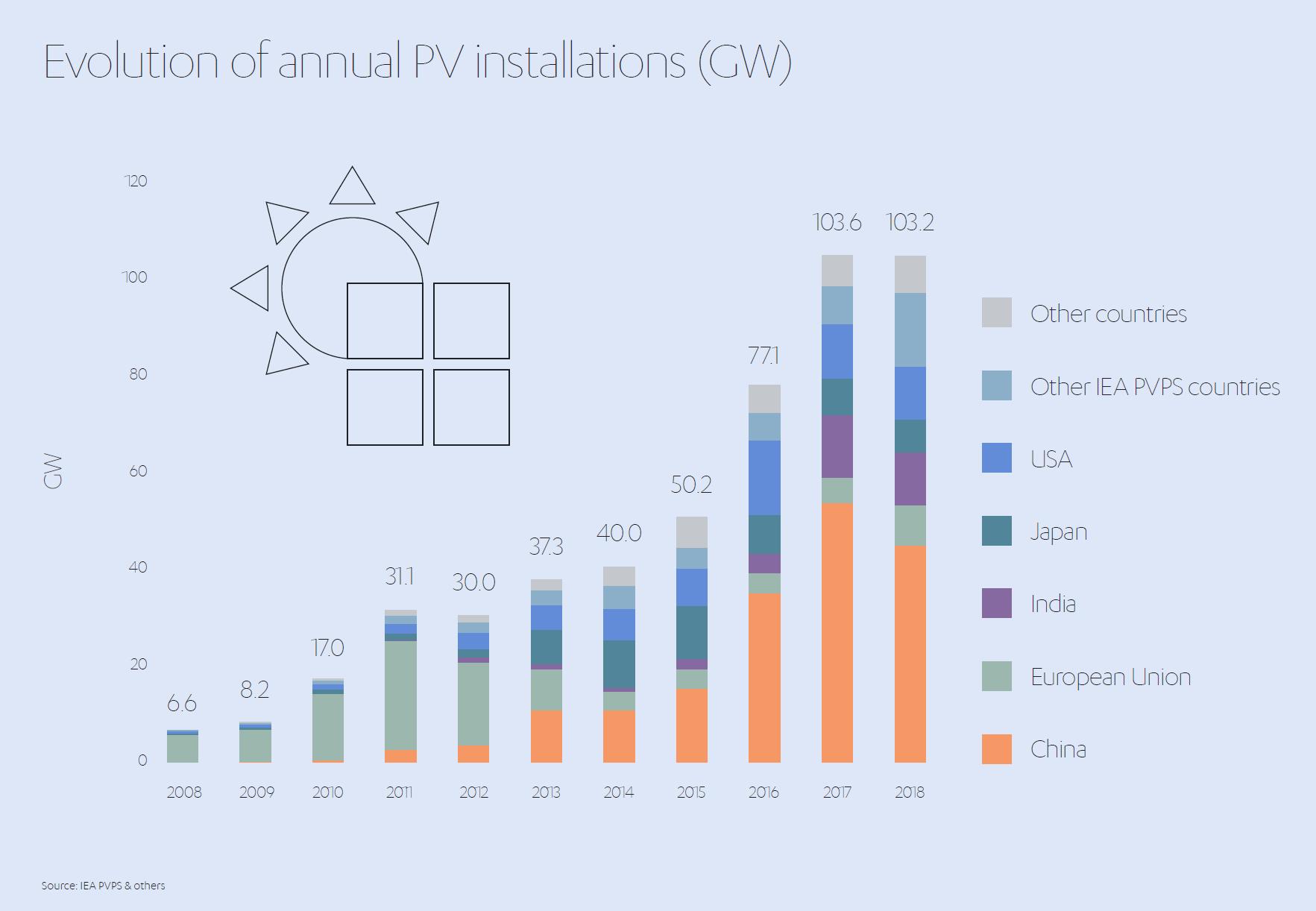 Evolution of PV Installations