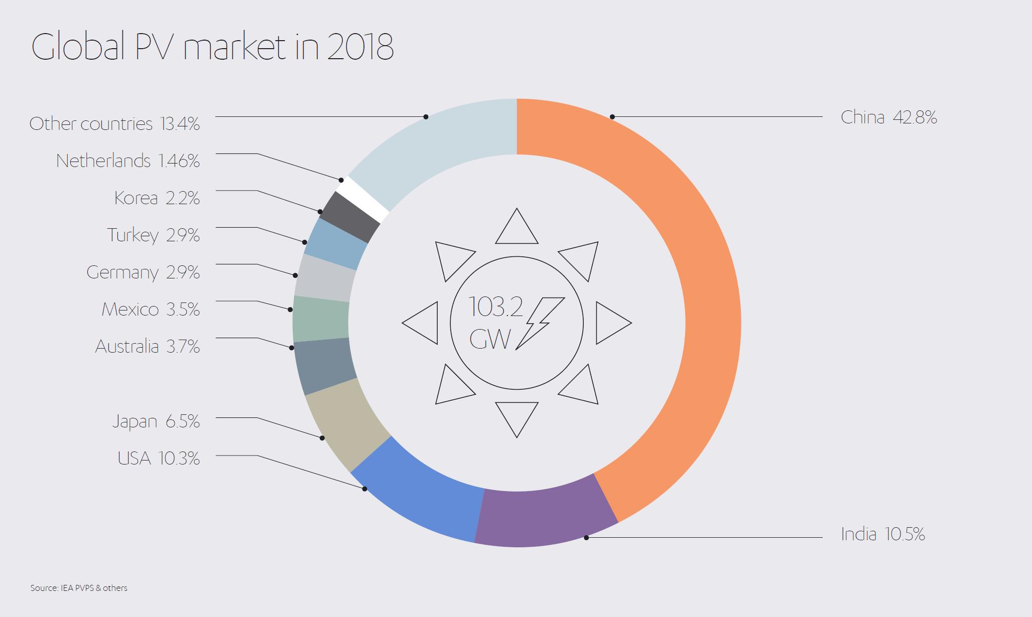 Global PV Market in 2018