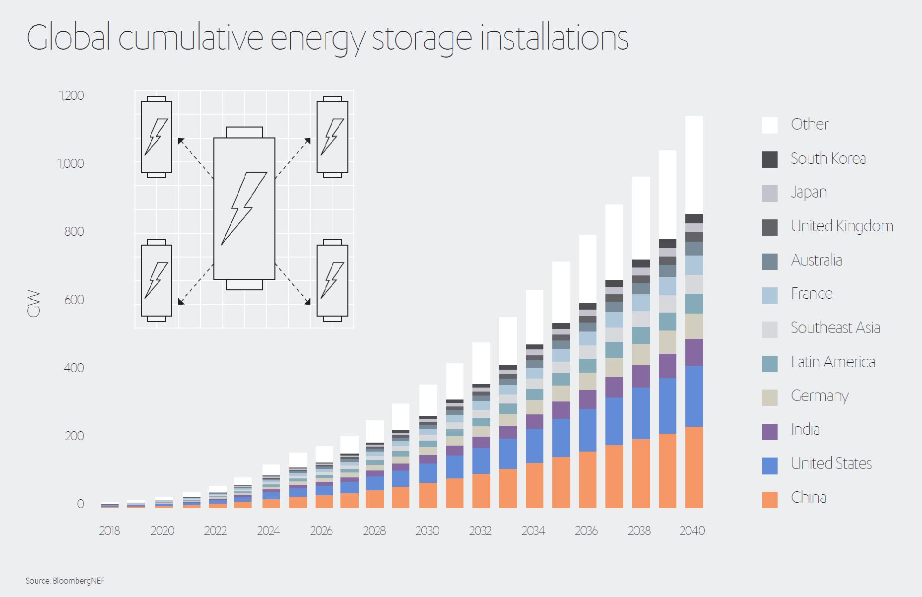 Energy Storage Installations
