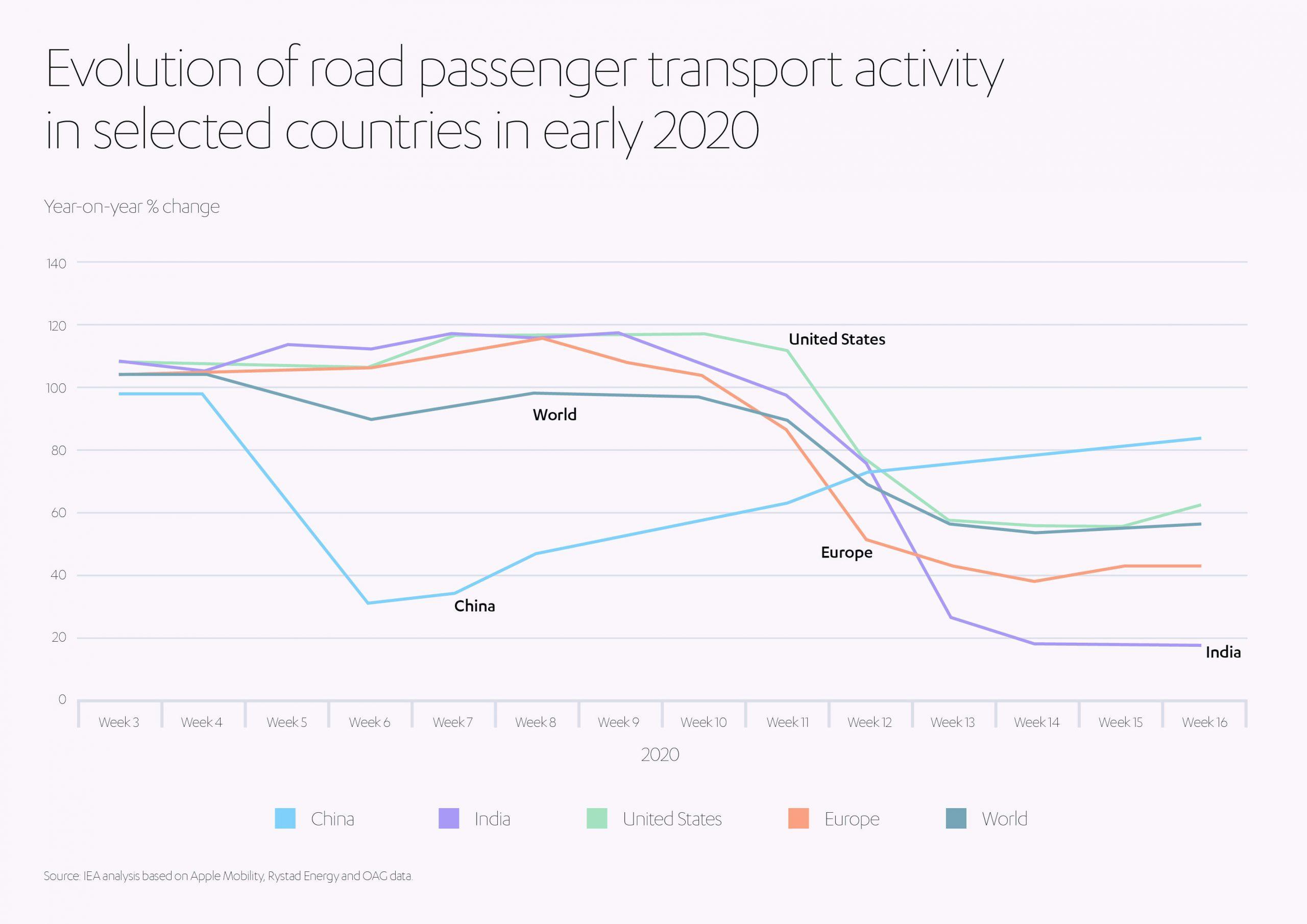 Evolution of Road Passenger Transport Activity