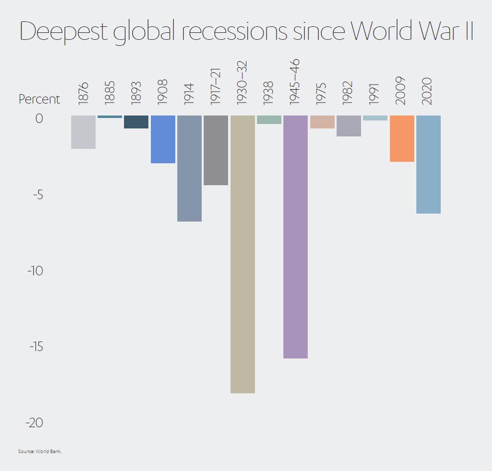 Recessions Since World War 2
