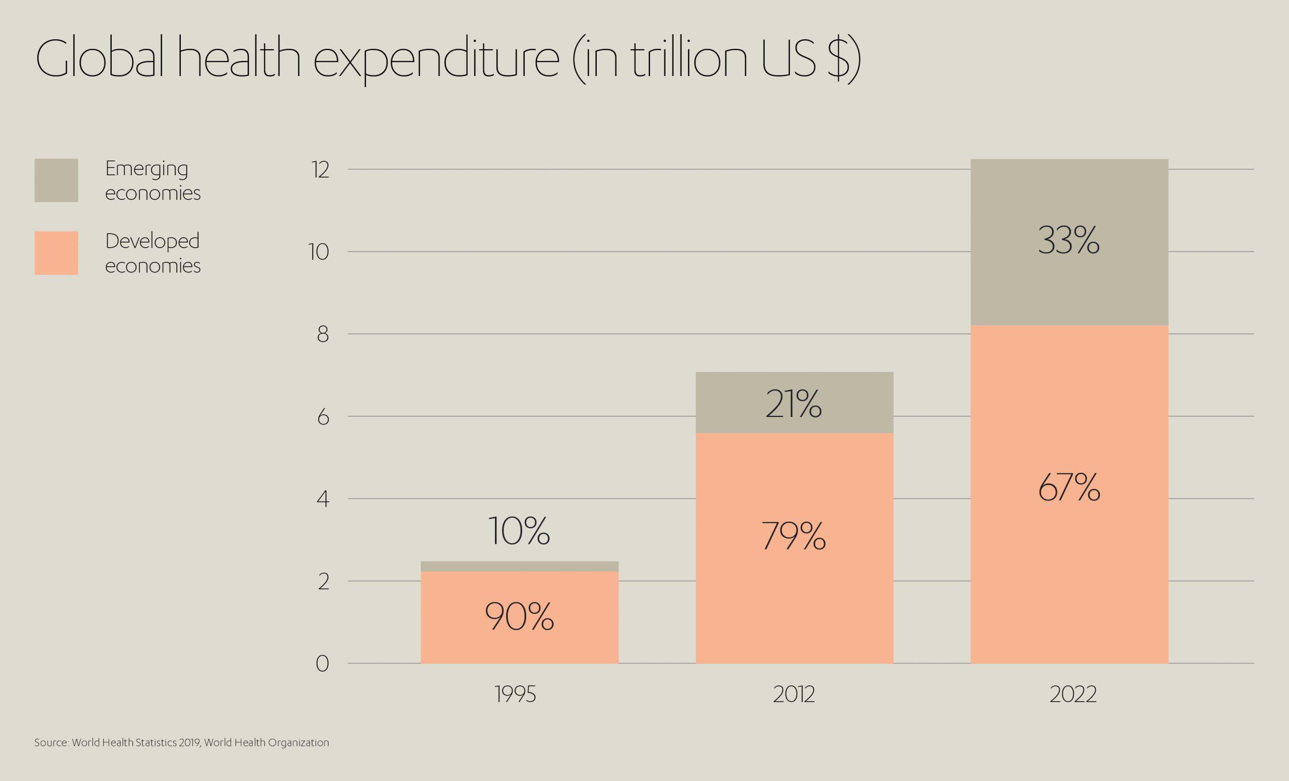 Global Health Expenditure