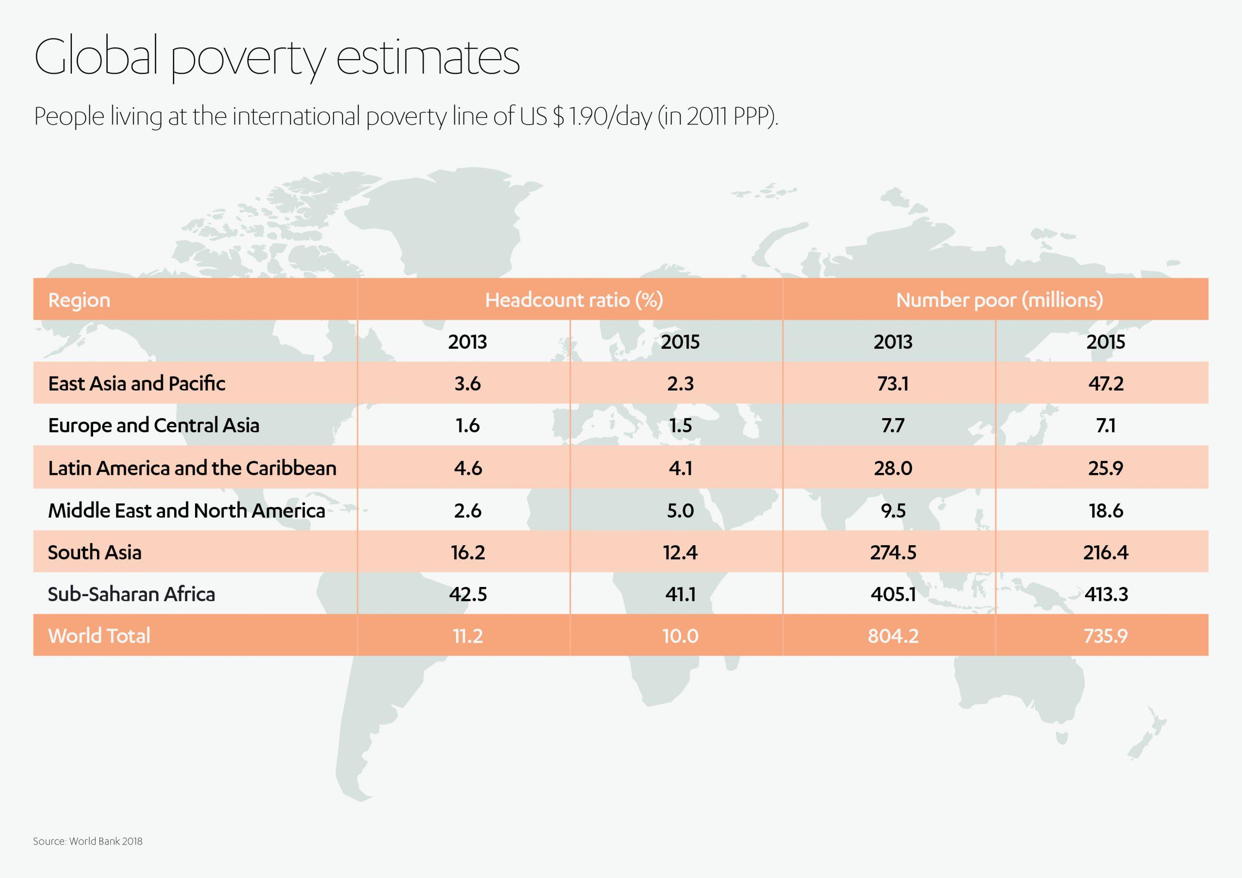 ALJ Healthcare Global Poverty