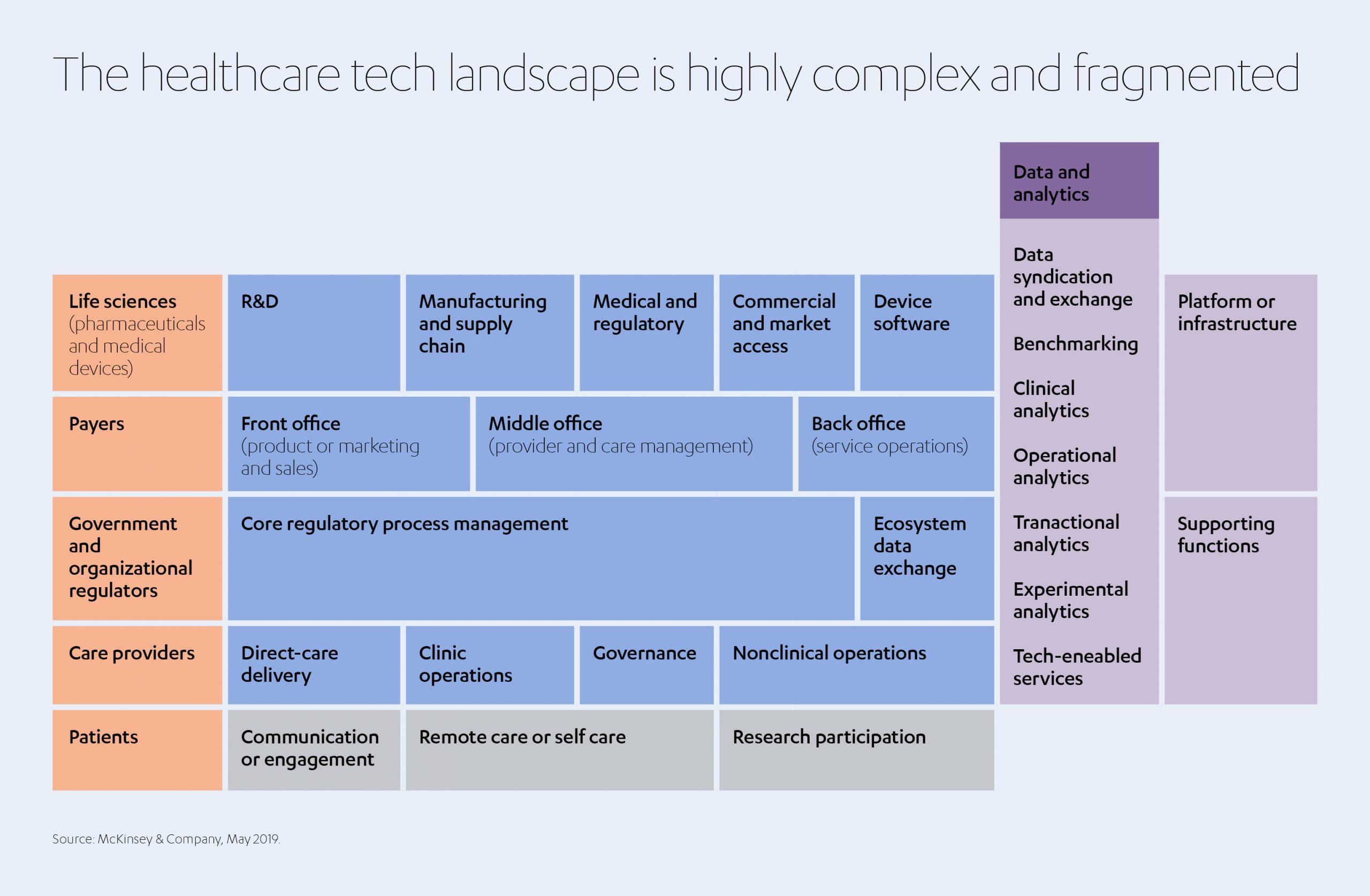 ALJ Health Tech Landscapes