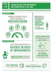 UN Sustainable Development Goals 3