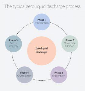 Desalination typical zero liquid process