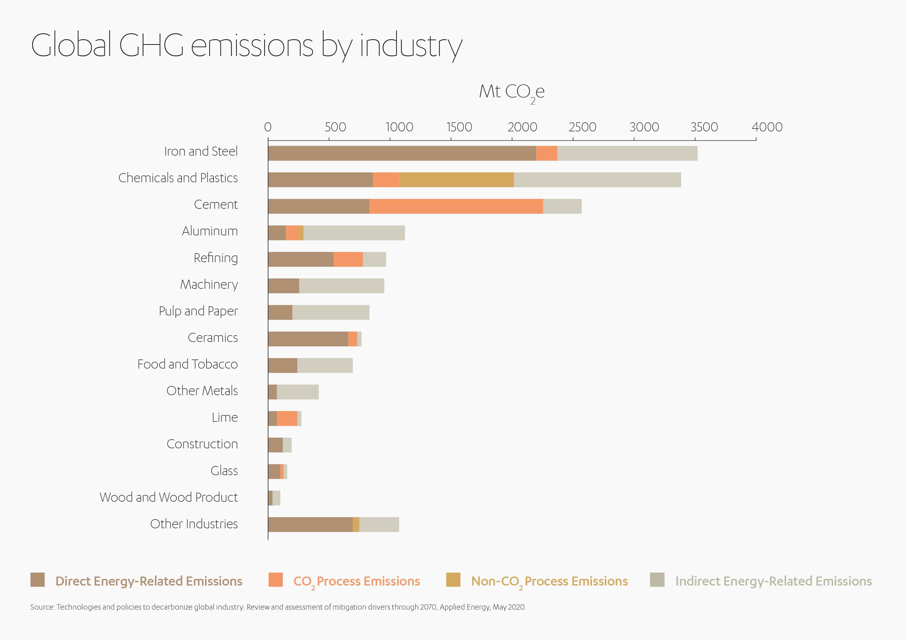 Global GHG Emissions