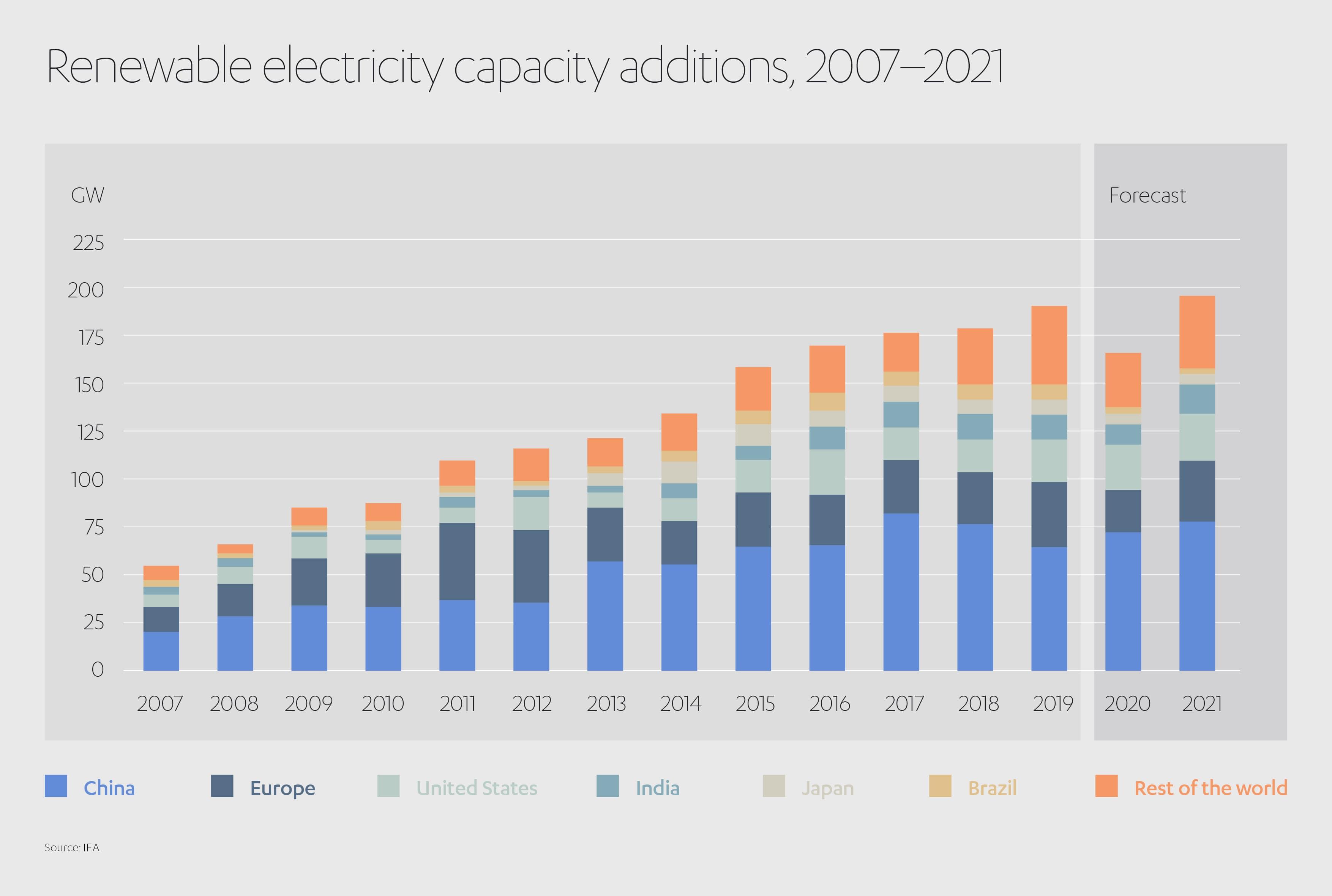 Renewable Electricity