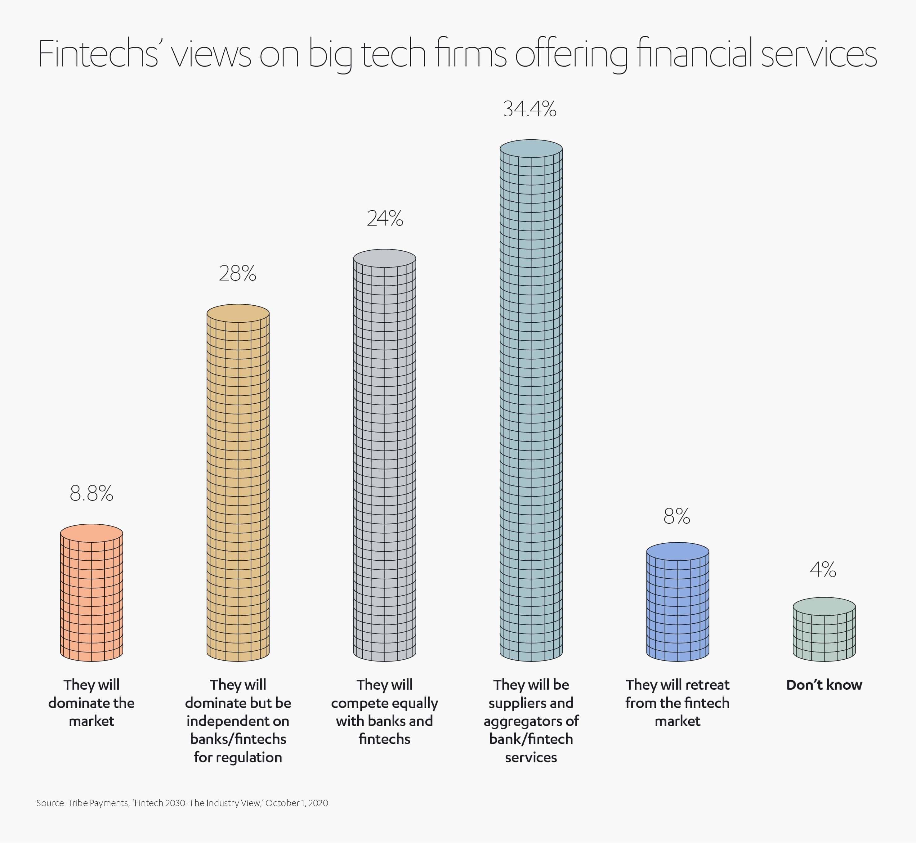ALJ Financial Services Fintechs Views