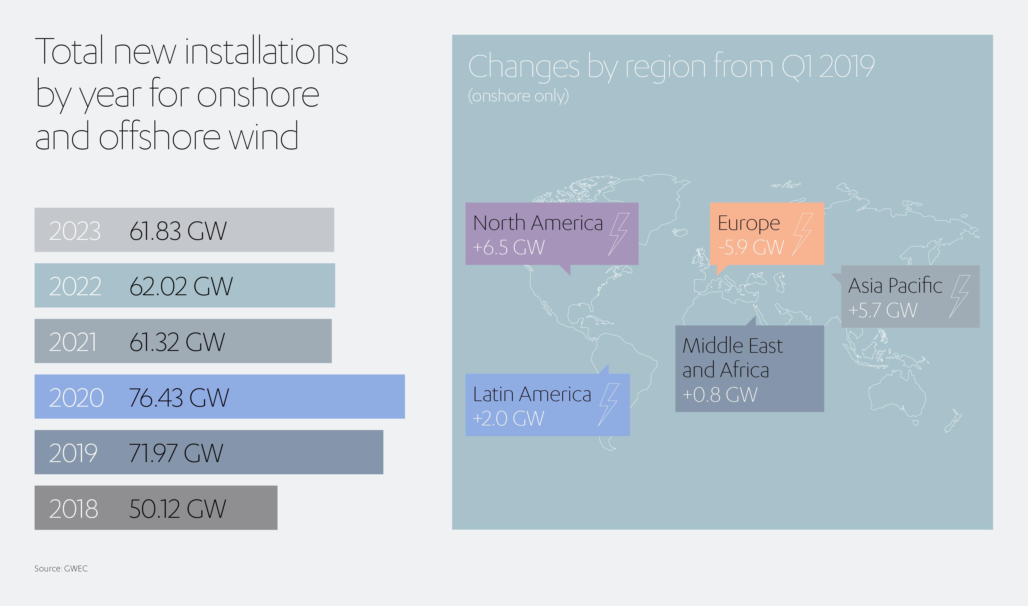 ALJ Wind Power Onshore Offshore