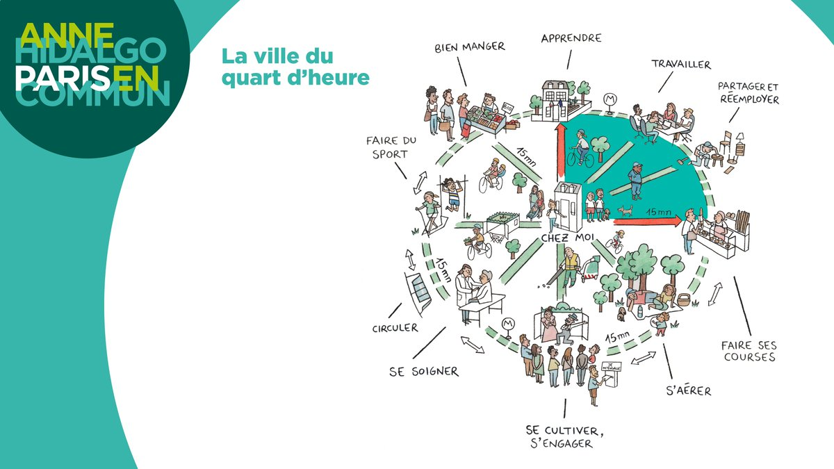 Paris 15 minute city