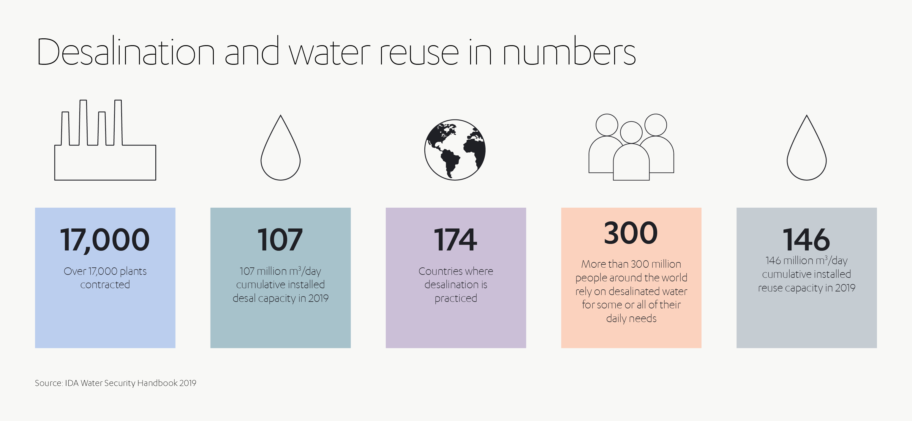 ALJ Water Desalination