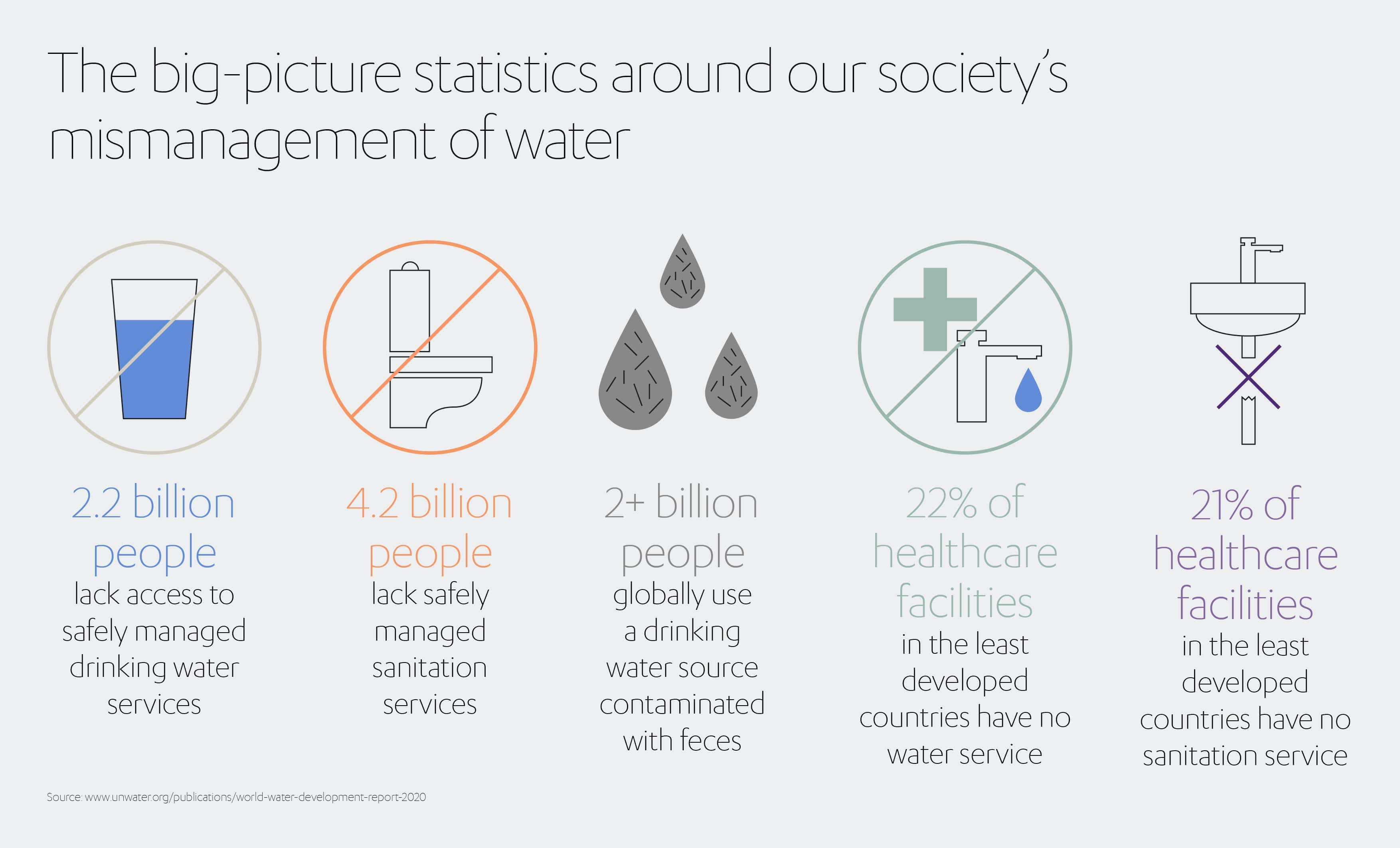ALJ Water Mismanagement Infographic