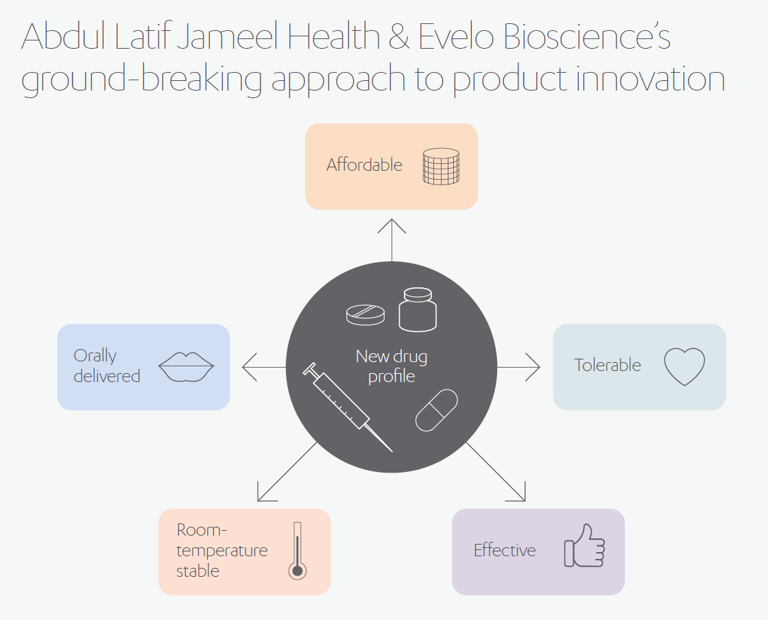 Abdul Latif Jameel Health & Evelo Biosciences Ground-Breaking Approach to Product innovation