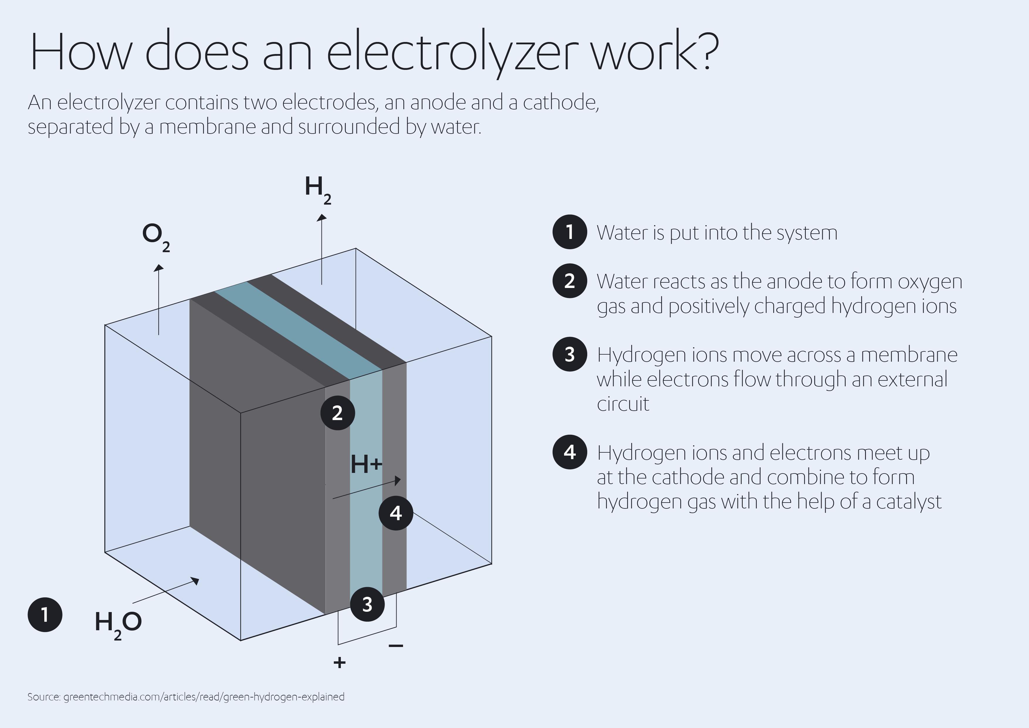 ALJ Hydrogen Energy Infographics Electrolyzer