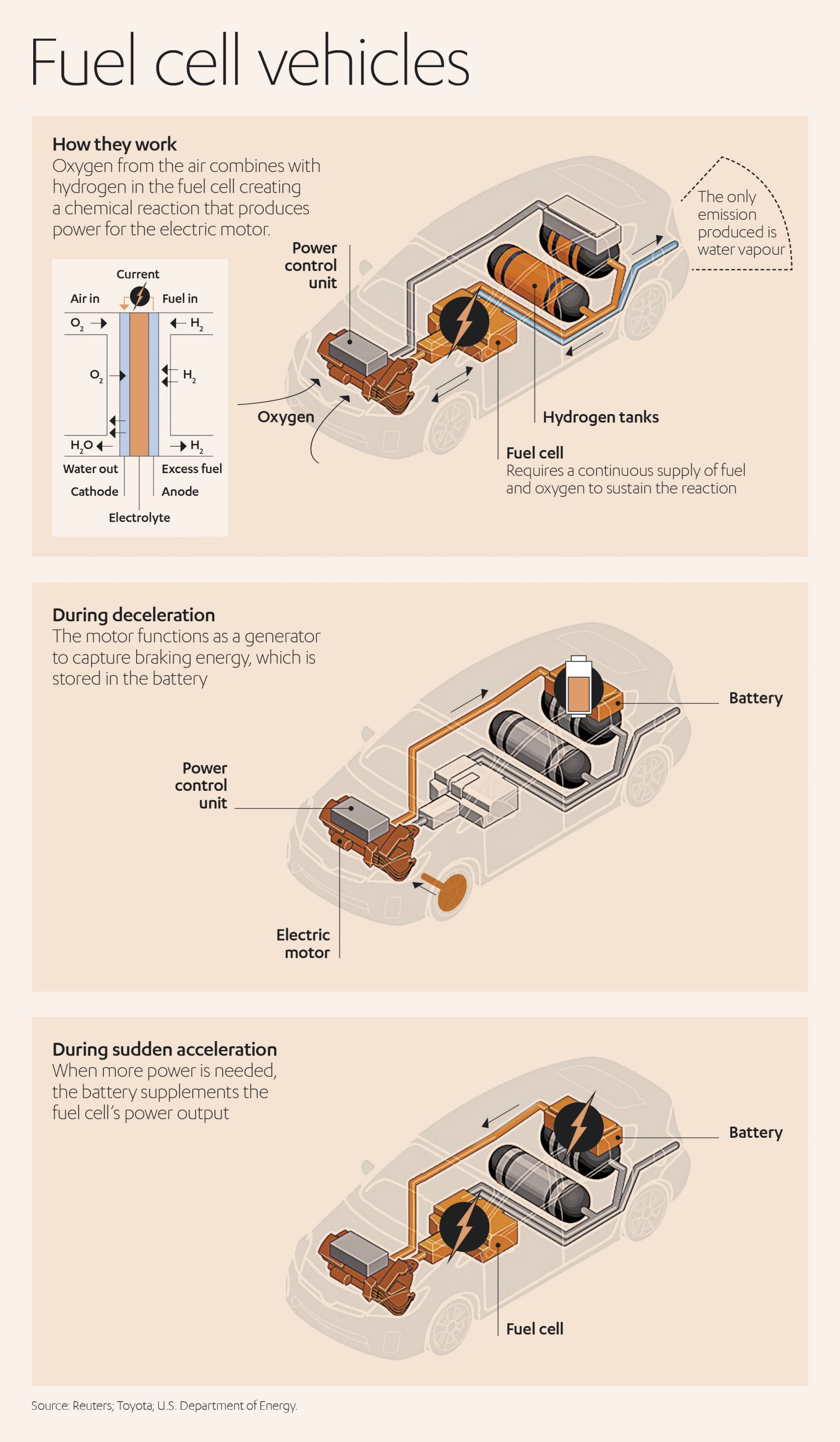 ALJ Hydrogen Energy Infographics Fuel Cell