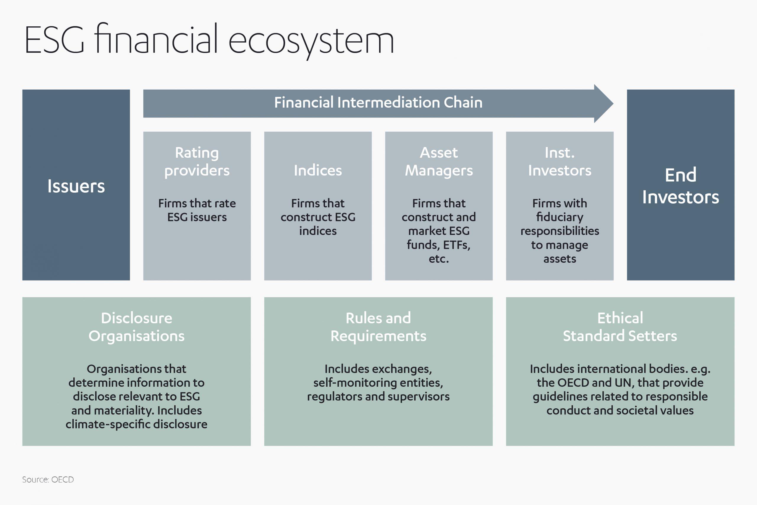 Green Investing Ecosystem