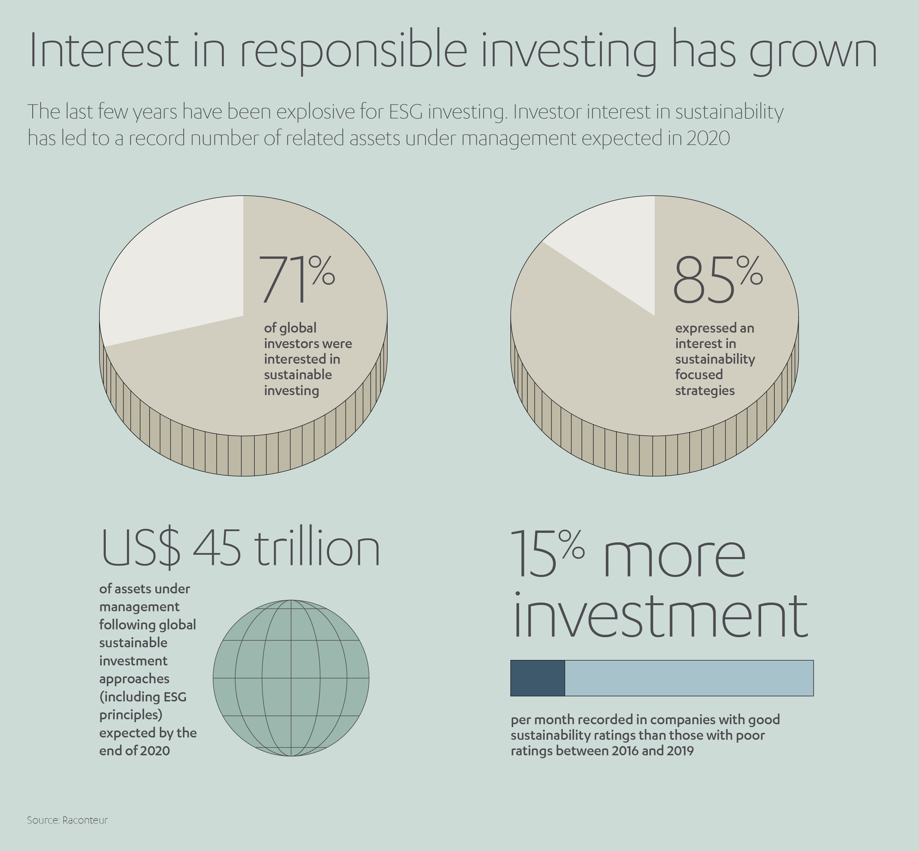 Green Investing Growth
