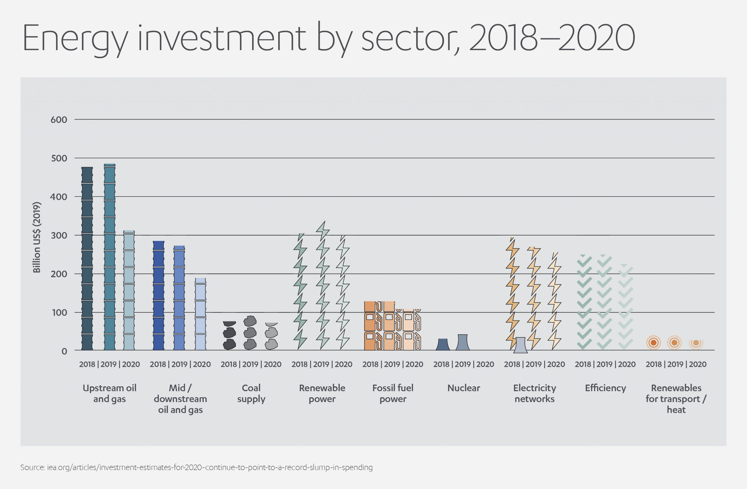 Green Investing Sectors