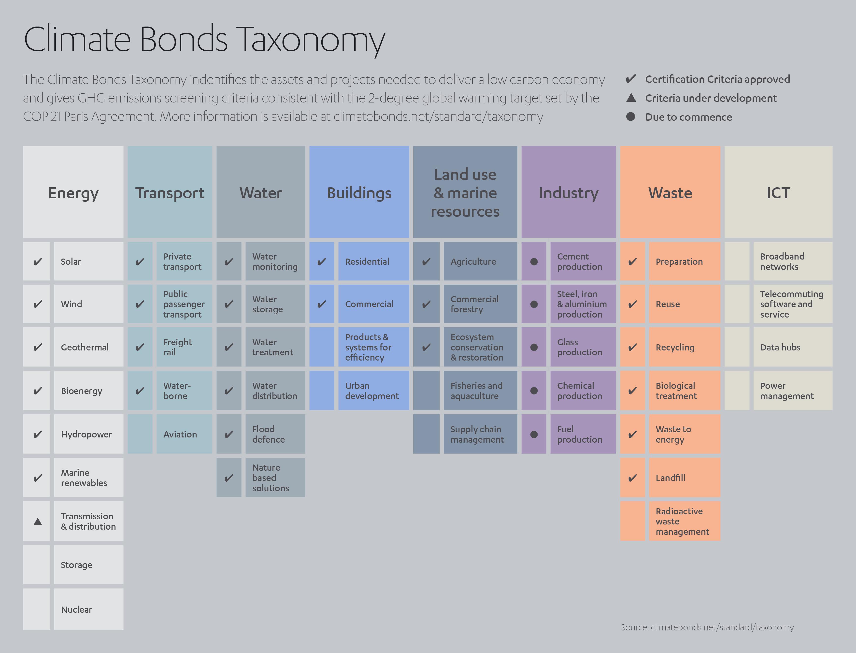 Green Investing Taxonomy