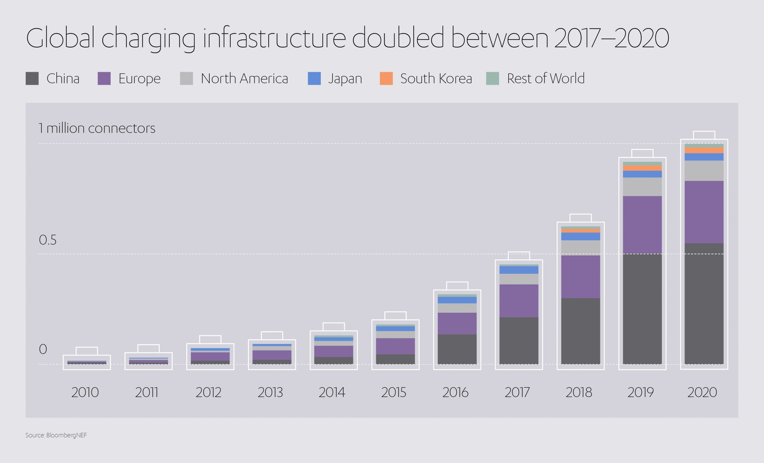 Electric Vehicles Charging Infrastructure